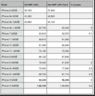 Apple iPhone prices up from today: Here's the new price list