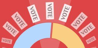 Polling begins