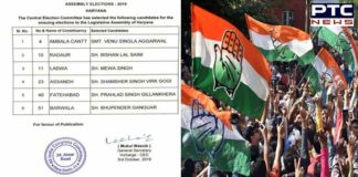 Congress Haryana Assembly elections 6 Other candidates Announcement
