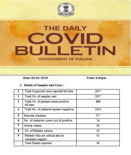 #COVID19: Punjab Total 8 deaths, 106 patients Tasted negative For Coronavirus