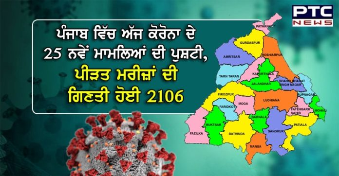 Punjab reports 25 new Covid-19 cases; state count rises to 2,106