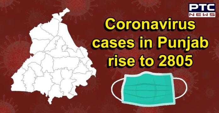 Coronavirus New Cases and Death Toll in Punjab | Amritsar, Pathankot, Faridkot