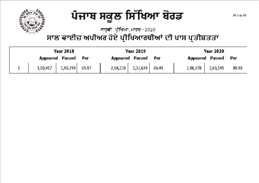 PSEB Class 12 Results