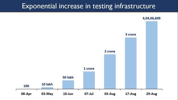 Coronavirus India | India crosses a new peak of 4 cr tests