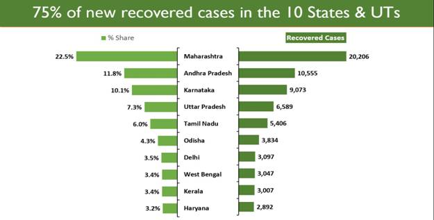 Coronavirus Recovery Rate continues to rise in India