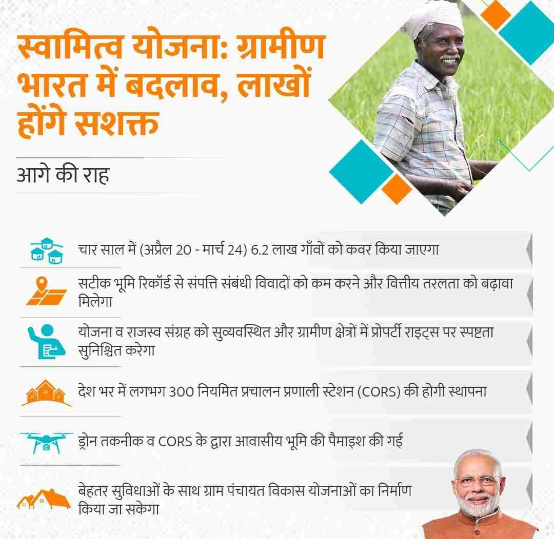 Property Cards Distributed, What is SVAMITVA Scheme, Panchayati Raj Divas, Bank Loan on Property Cards,