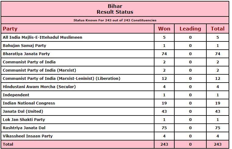 Bihar Election Results 2020 : Nitish Kumar, BJP Win Bihar Elections