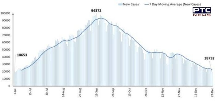 Coronavirus Updates: Daily new cases drop to 18,732 after 6 months