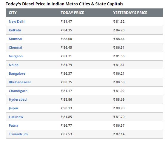 Fuel price hike: After 3 days hiatus, petrol and diesel prices in India continued to increase today after OMC revised the rates.