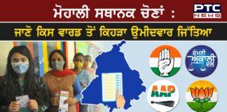 Congress won 37 seats and Independents won 13 seats of Municipal Election Mohali