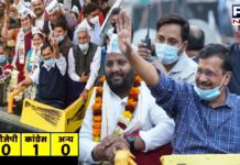 Delhi MCD bypoll results: AAP wins 4 wards, Congress 1, BJP 0