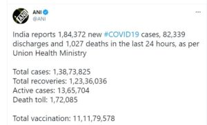 Coronavirus India : India sees 184,372 cases in a day; curfew in Maharashtra