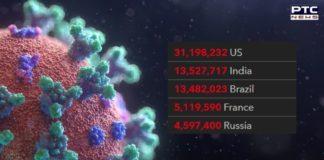 Coronavirus Outbreak: India overtakes Brazil with 2nd-highest cases