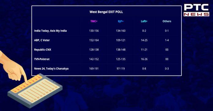 Mamata Banerjee on edge, Left retains Kerala, BJP wins Assam: Poll of Polls
