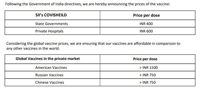 Serum Institue of India on Wednesday fixed price of COVID-19 vaccine Covishield at Rs 600 per dose for private hospitals.