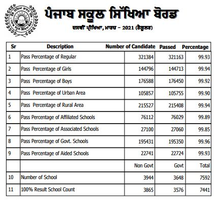 PSEB board exam result 2021 Class 8th and 10th: PSEB declared results of Class 8 and 10 board exams 2021 on official website.