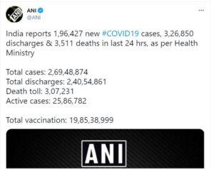 Coronavirus India Updates : India records over 1.96 lakh new covid cases, 3,511 deaths