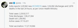 India records 3,29,942 new COVID cases, 3,876 deaths; active cases drop by over 30,000