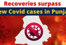 With 6,947 new cases, Punjab records decline in coronavirus cases