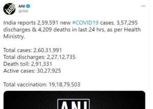 Coronavirus : India reports 2.59 lakh new Covid-19 cases, 4,209 deaths in last 24 hours