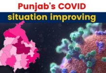 Coronavirus: Punjab records 642 new cases, 38 deaths in 24 hours