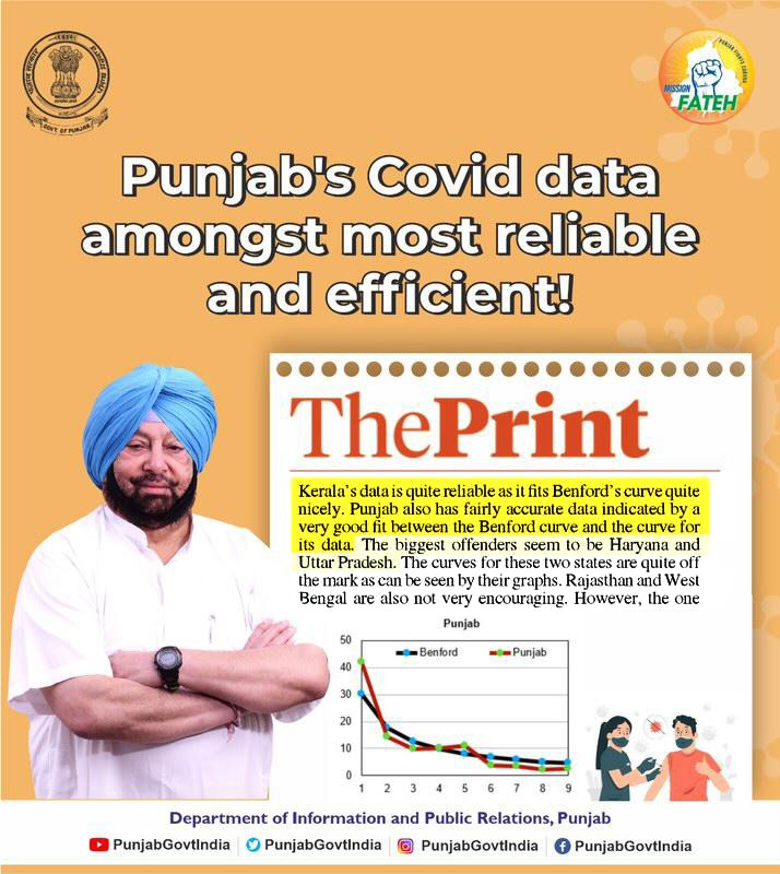 Coronavirus Punjab: Among Covid data inconsistencies, Punjab has set high standards in pandemic data reliability and efficiency, a report stated.